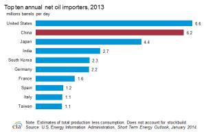 Top Ten Oil Importers in 2013