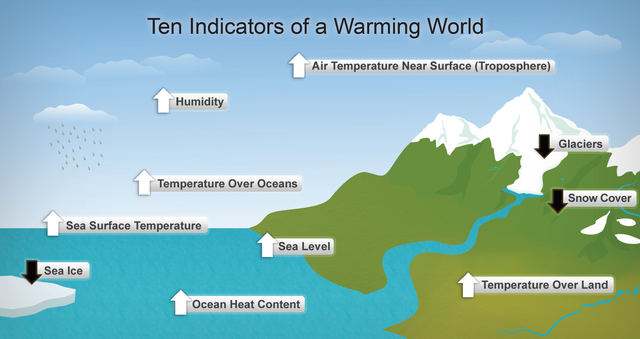 This diagram shows ten indicators of global warming: Seven of these indicators would be expected to increase in a warming world.